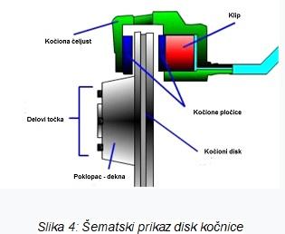 disk kočnice