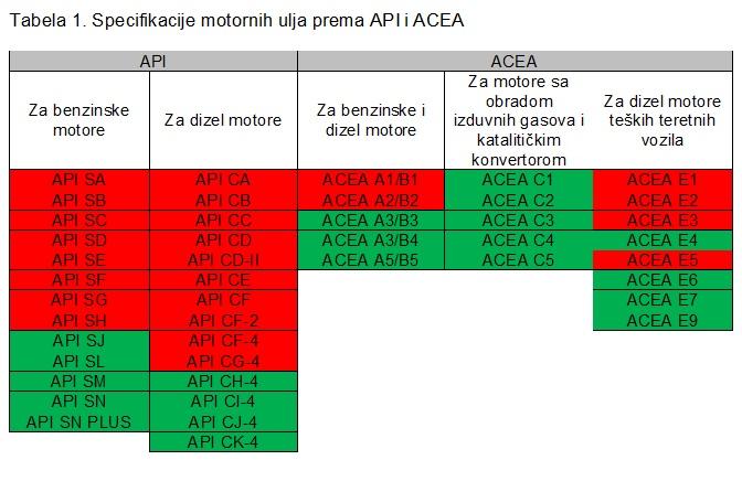 Specifikacije motornih ulja