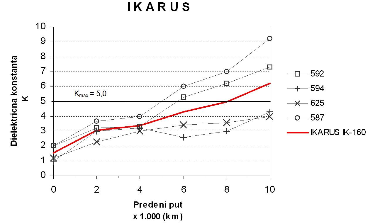 Slika 3: Primer dobijenih rezultata
