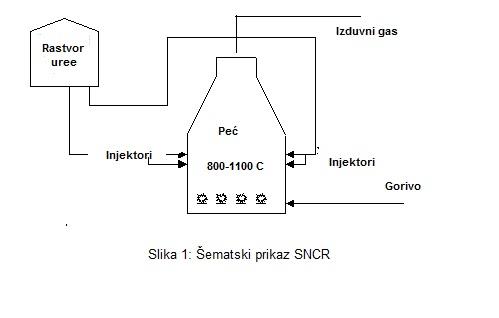 Sematski prikaz SNCR