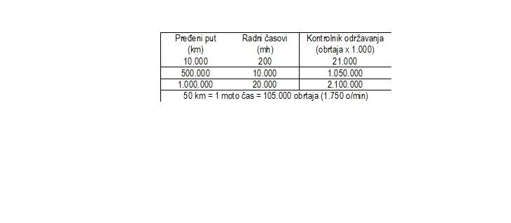Tabela 1: Primer odnosa pokazatelja eksploatacije motora – uobičajena norma