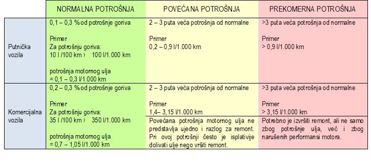 Tabela 2:  Najčešće korišćene norme za potrošnju motornog ulja
