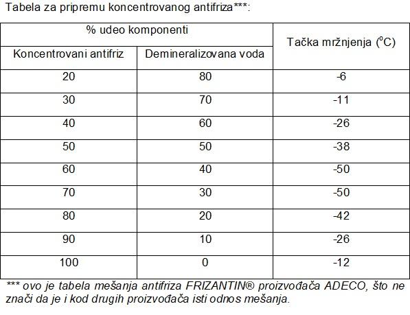 Tabela za mešanje antifriza